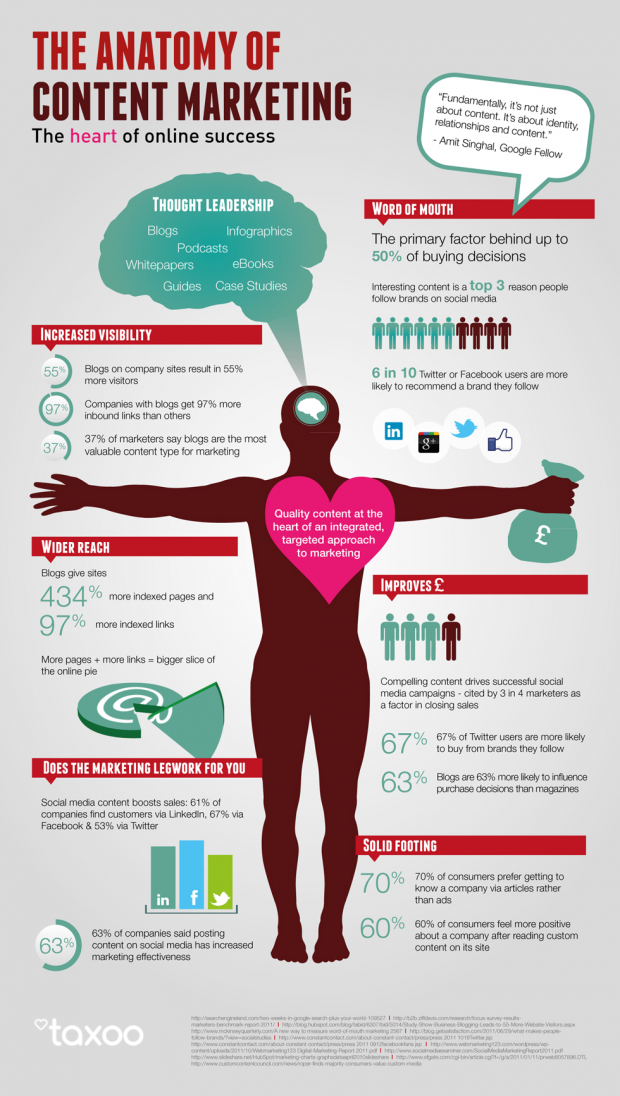 Anatomy of Content Marketing [infographic] 1